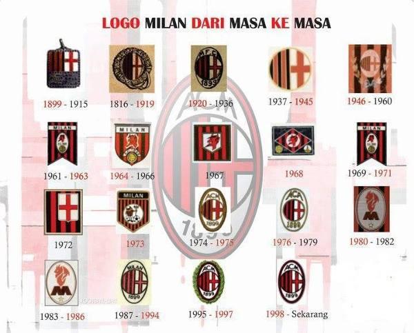 Herby Milanu