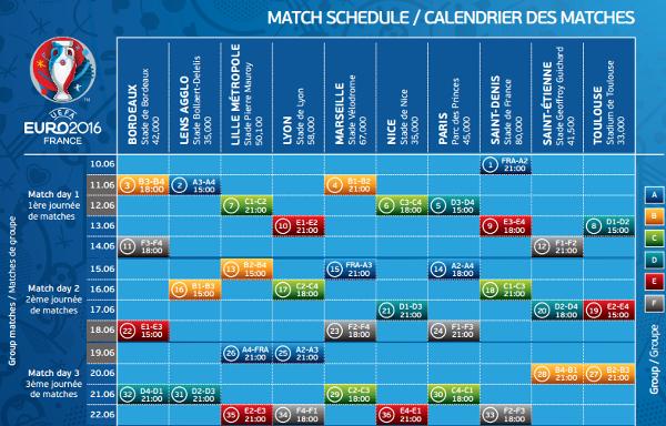 Euro 2016. Terminarz meczów fazy grupowej