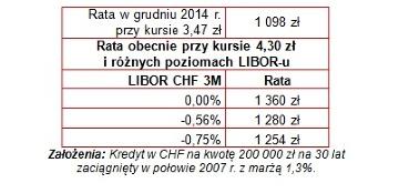 W tym roku wzrosną raty nie tylko kredytów we frankach