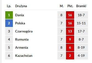 Tabela Polskiej grupy.